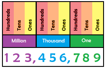 reading large numbers